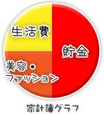 船橋|千葉|錦糸町の高収入風俗アルバイト【キャンパスサミットグループ】あみの家計簿グラフ
