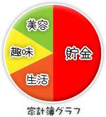 船橋|千葉|錦糸町の高収入風俗アルバイト【キャンパスサミットグループ】めうの家計簿グラフ