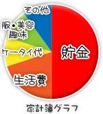 船橋|千葉|錦糸町の高収入風俗アルバイト【キャンパスサミットグループ】みことの家計簿グラフ